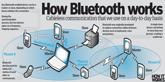 istilah pada jaringan wireless-Bluetooth